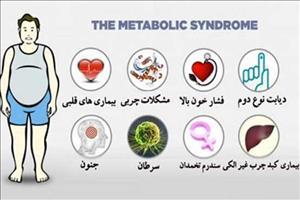 بررسی تغییر شاخص های سندرم متابولیک در بیماران بستری در بخش روانپزشکی