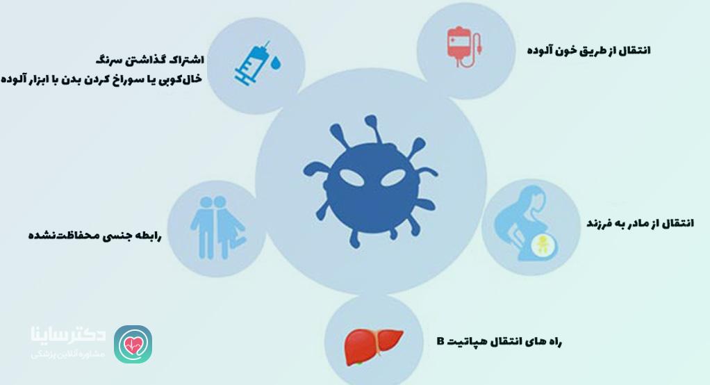 راه هاي انتقال هپاتيت انواع هپاتیت هپاتیت چیست